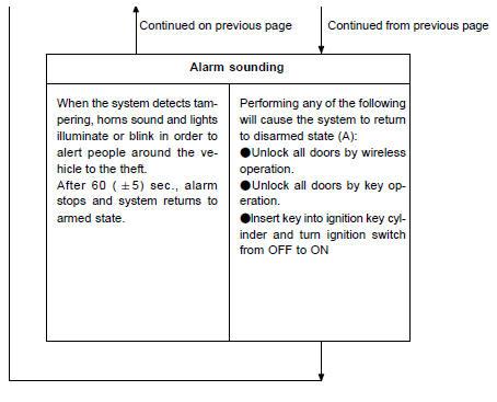 Toyota Camry: Theft deterrent system - Theft deterrent